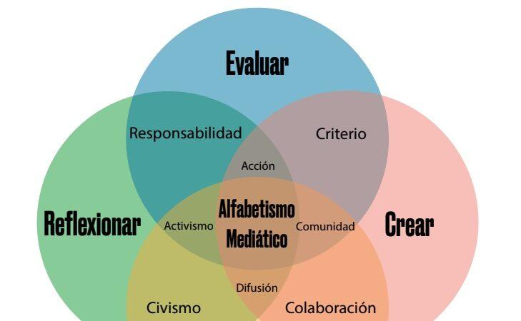 Llega DigiMENTE, plataforma de educación mediática en español